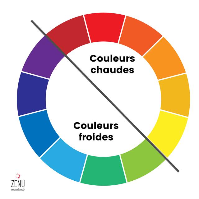 La théorie des couleurs : les principes de base